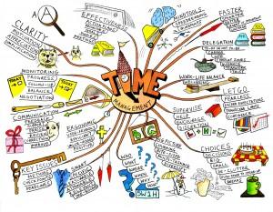 Trabajar desde casa: la importancia de los mapas mentales (y 4 aplicaciones para crearlos)