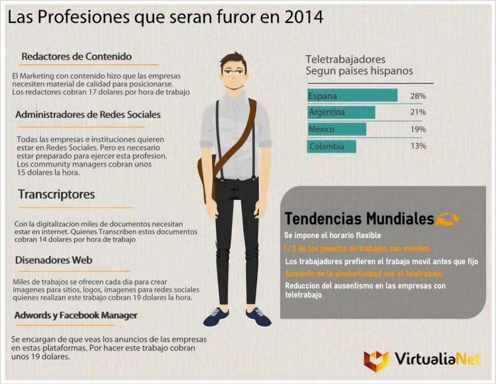 2014: Tendencias en el Teletrabajo